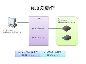 NLBの動作