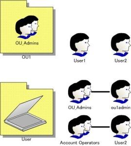 AdminSDHolder